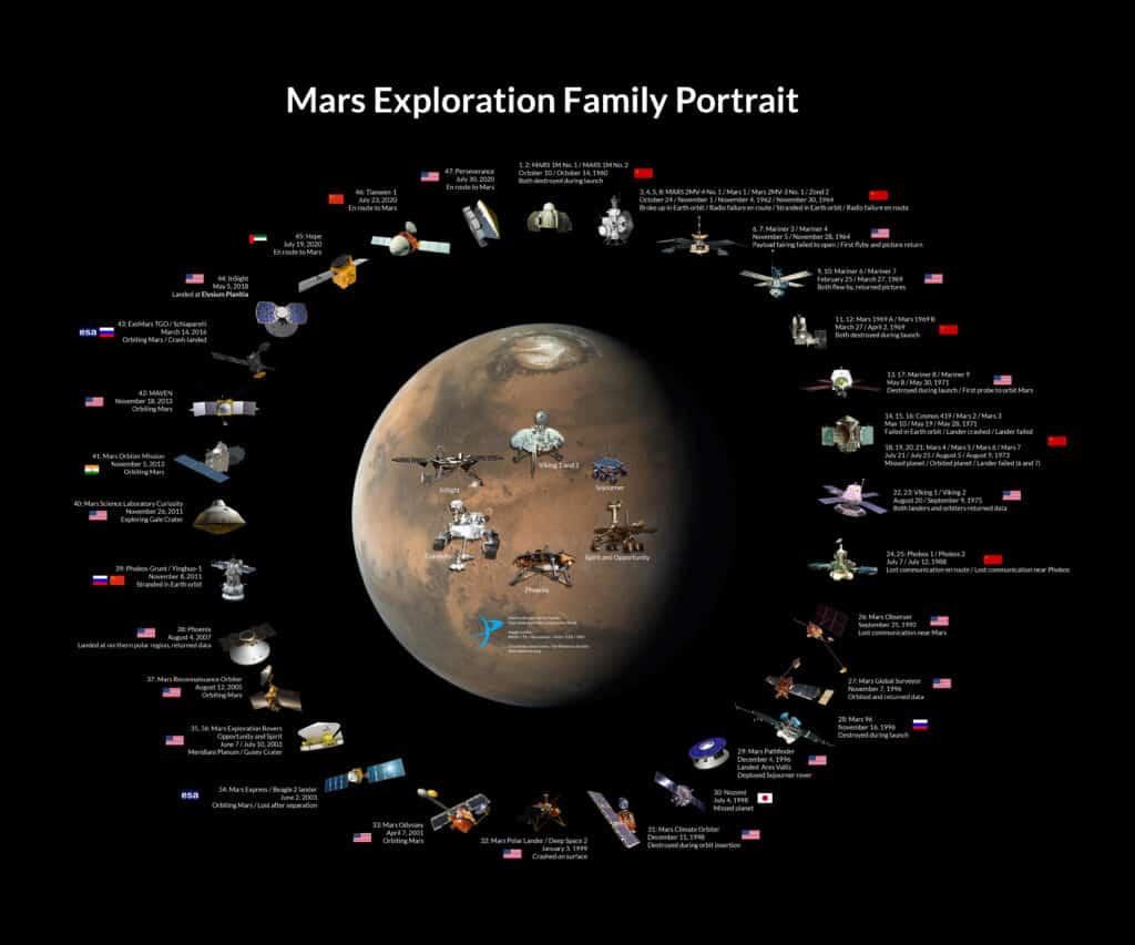 The Mars Exploration Family Portrait The Mars Exploration Family Portrait shows every dedicated spacecraft mission to Mars. NASA / JPL / Roscosmos / JAXA / ESA / ISRO / Jason Davis / The Planetary Society